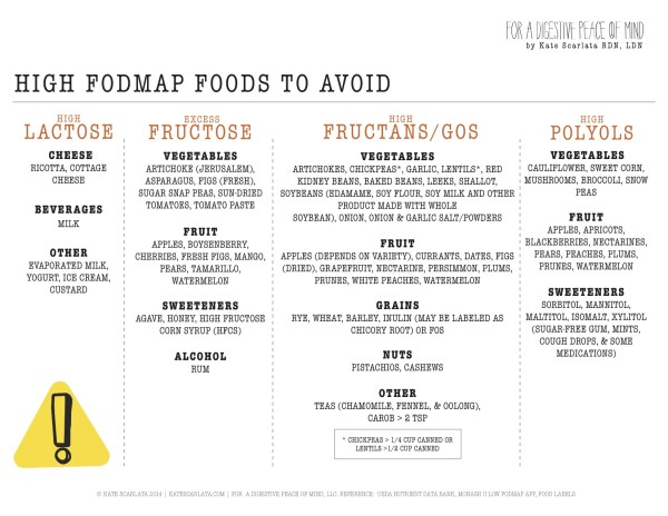 HIGHFODMAP!CHECKLIST_march2015
