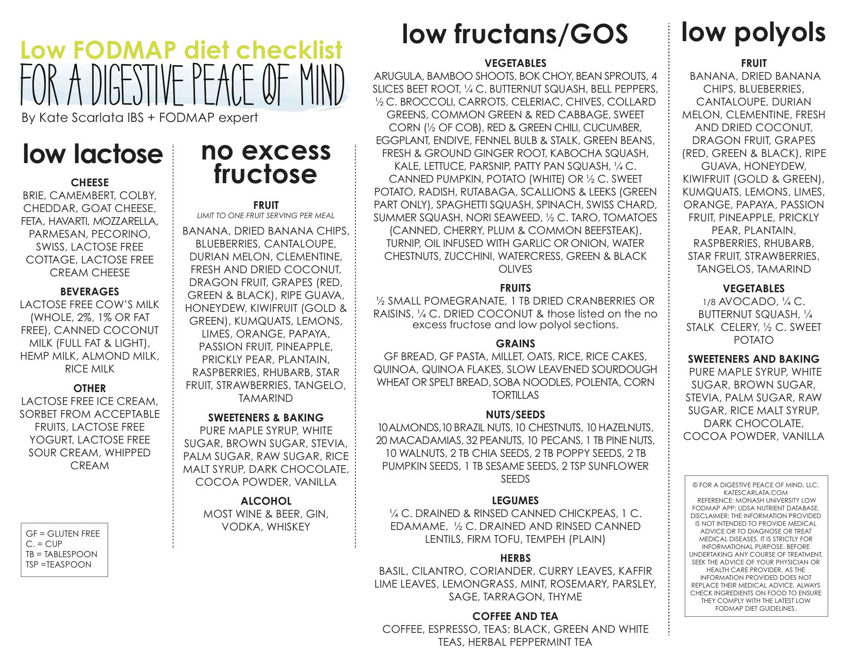 lowfodmap_checklist_foradigestivepeaceofmind2016