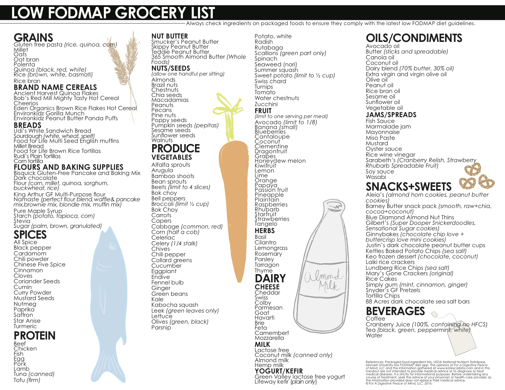 Truefinal Groceryposter_jan2016  Grocery List Examples