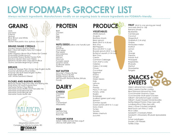 Low FODMAP grocery poster